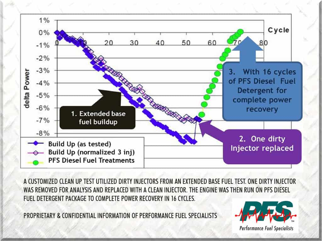 diesel-fuel-performance-additive