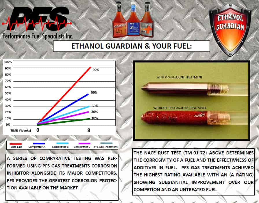 ethanol guardian gas treatment