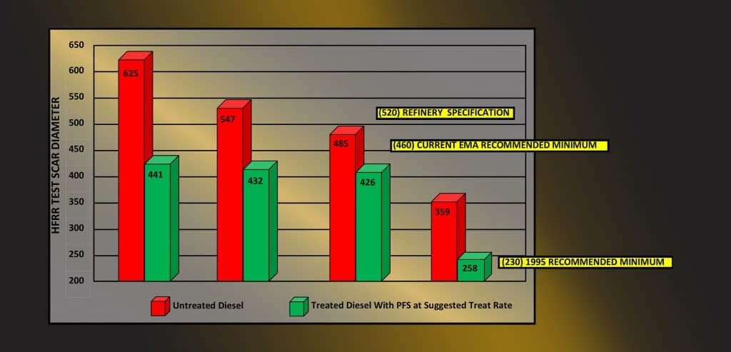 Chart showing diesel fuel lubricity results after supplementing with PFS